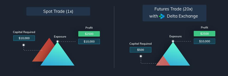 bitcoin futures leverage