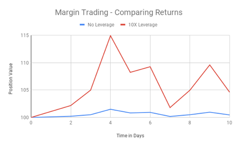 Delta Exchange, Leveraged trading profile