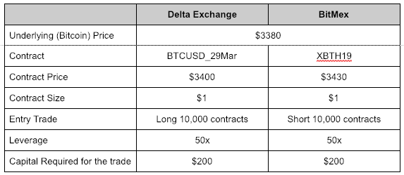 The Trader's Guide to Bitcoin Futures - Futures Arbitrage