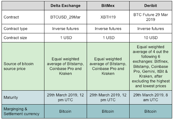 The Trader's Guide to Bitcoin Futures - Futures Arbitrage - Delta