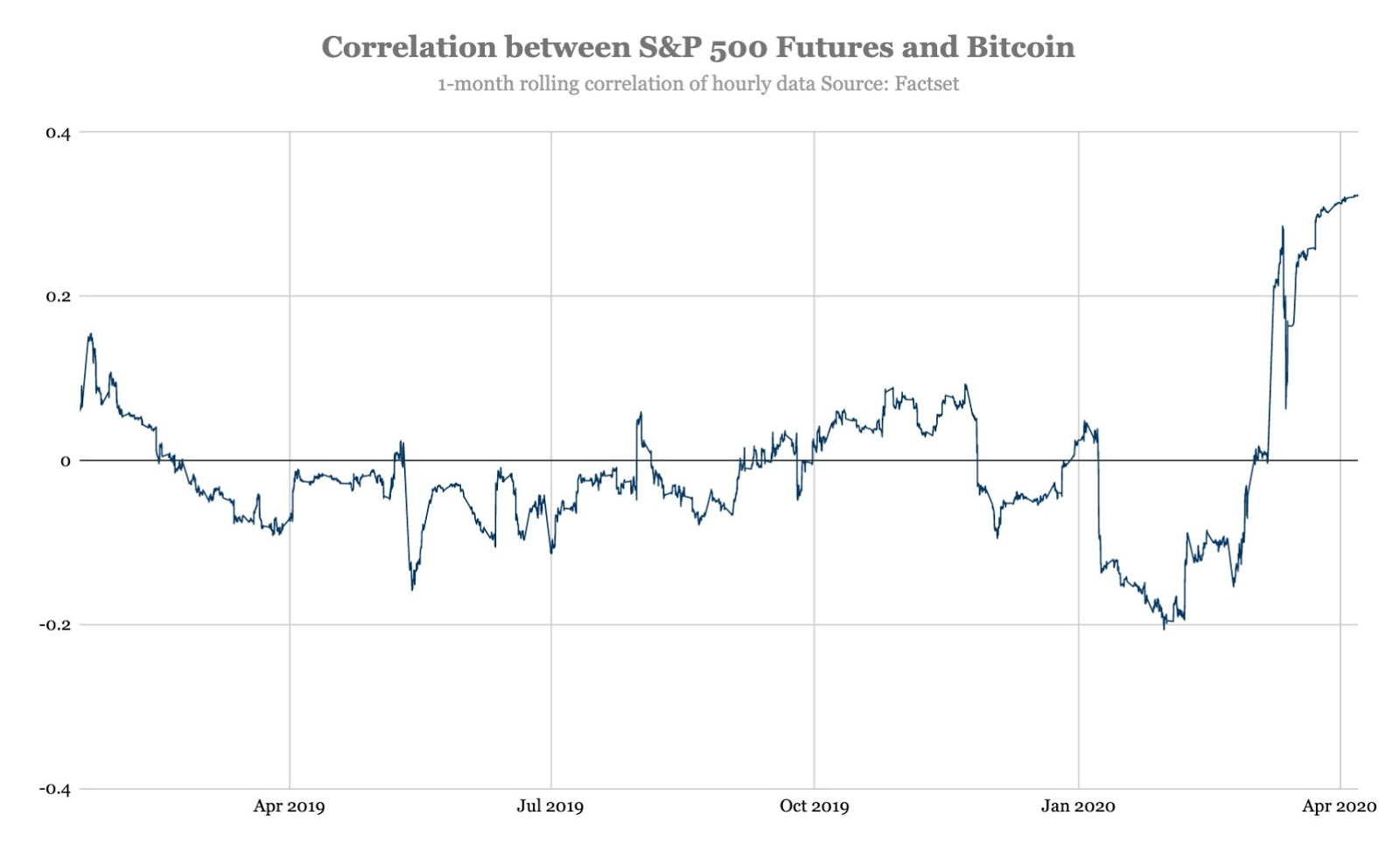 S&P 500 vs Bitcoin