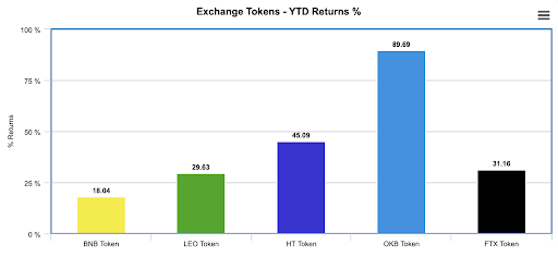 YTD Returns of Exchange Tokens