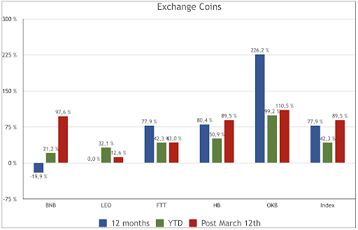 Exchange Coins