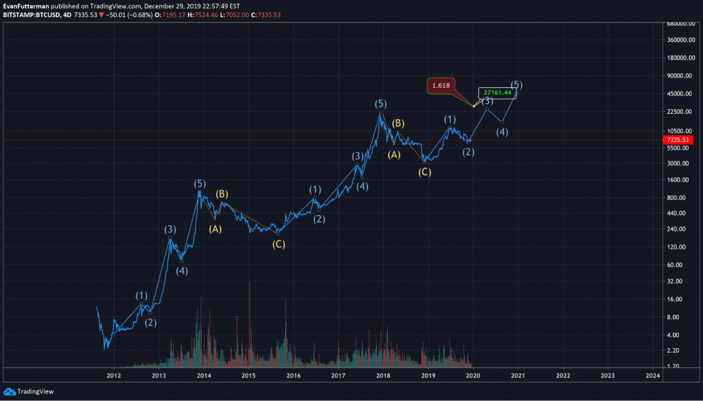 how accurate is elliott wave theory