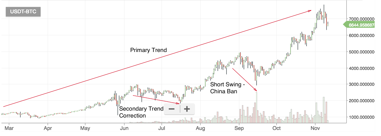 dow theory market trends