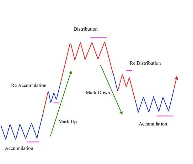 primary trend dow theory