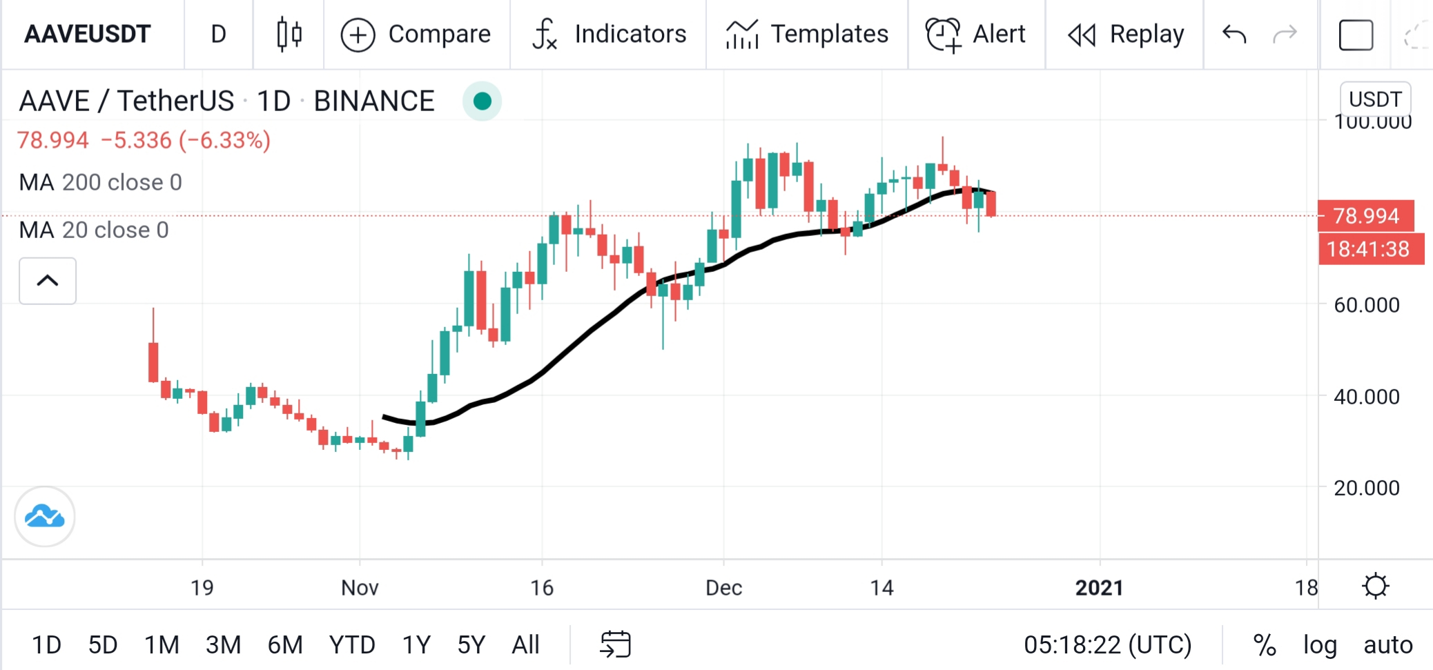 AAVE - USDT