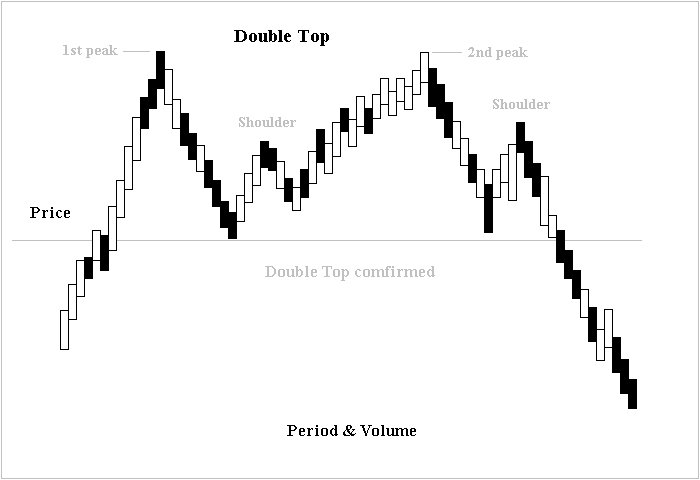Double top pattern